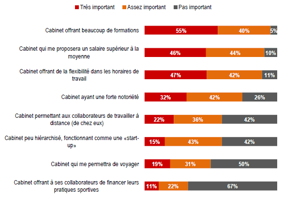 les attentes et les motivations des 233 tudiants d 233 sireux de devenir experts comptables