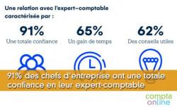 91% des chefs d'entreprise ont une totale confiance en leur expert-comptable