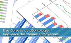 DEC épreuve déontologie (EC) :  fréquence des thèmes et moyennes par session