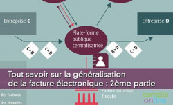 Tout savoir sur la généralisation de la facture électronique : 2ème partie