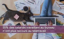 55% des salariés travaillant au bureau n'ont plus recours au télétravail