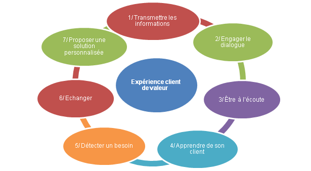 Processus de l'expérience client sur les R.S.N.