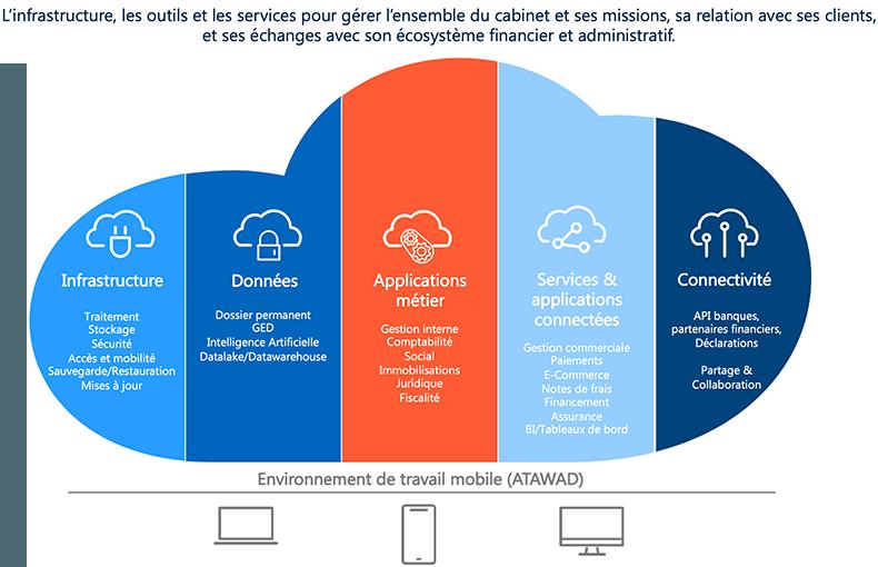 Cegid Cloud Experts-Comptables