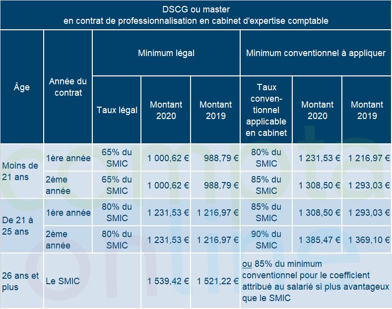 DSCG ou master en contrat de professionnalisation en cabinet d'expertise comptable