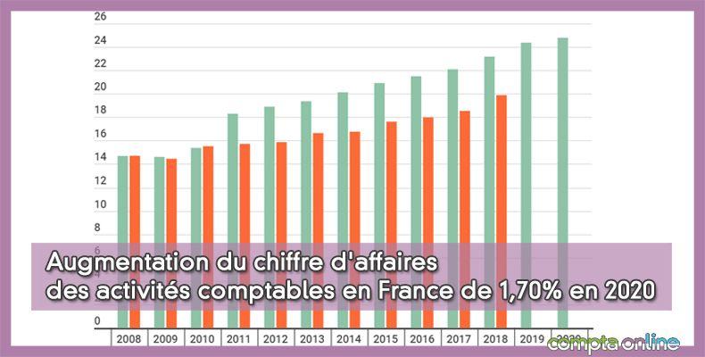 Augmentation du chiffre d'affaires des activités comptables en France de 1,70% en 2020