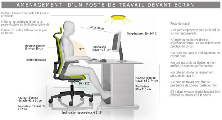 Conseils pour viter le mal de dos au bureau for Norme ergonomique bureau