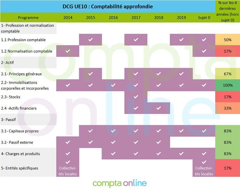Analyse sujets DCG UE10