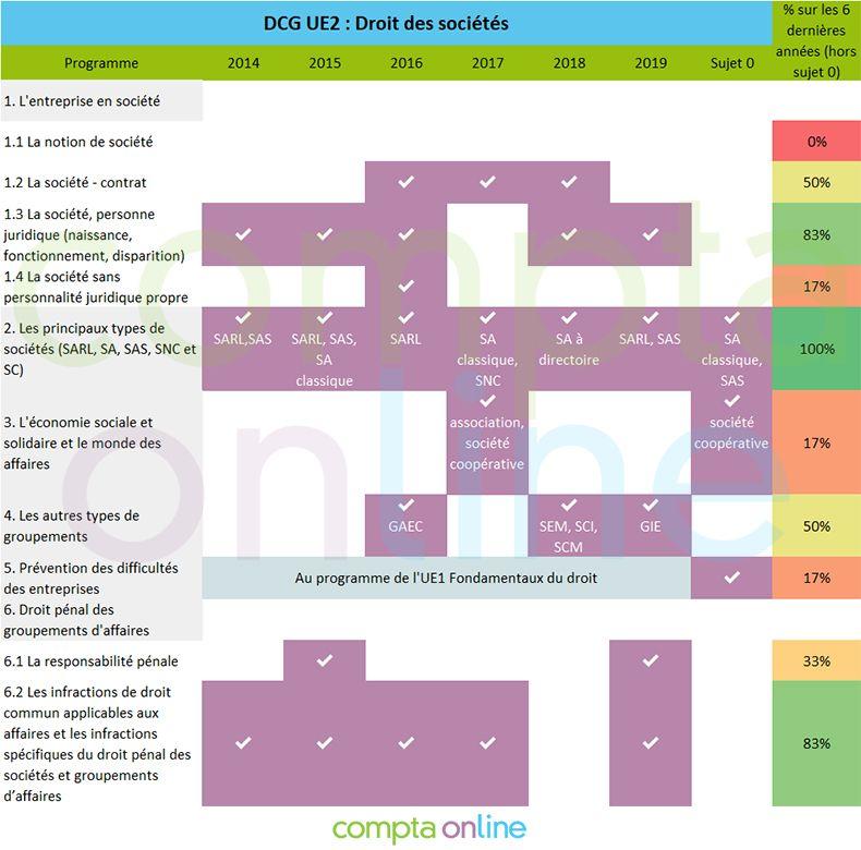 Analyse sujets DCG UE