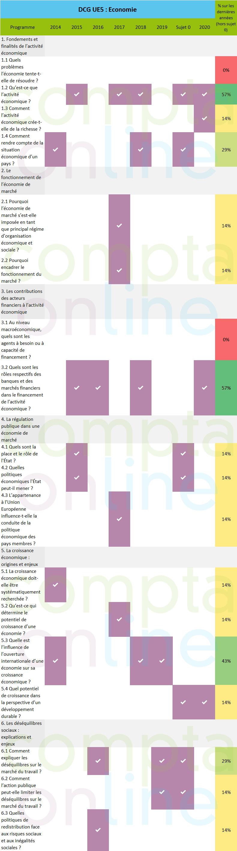 Analyse sujets DCG UE5