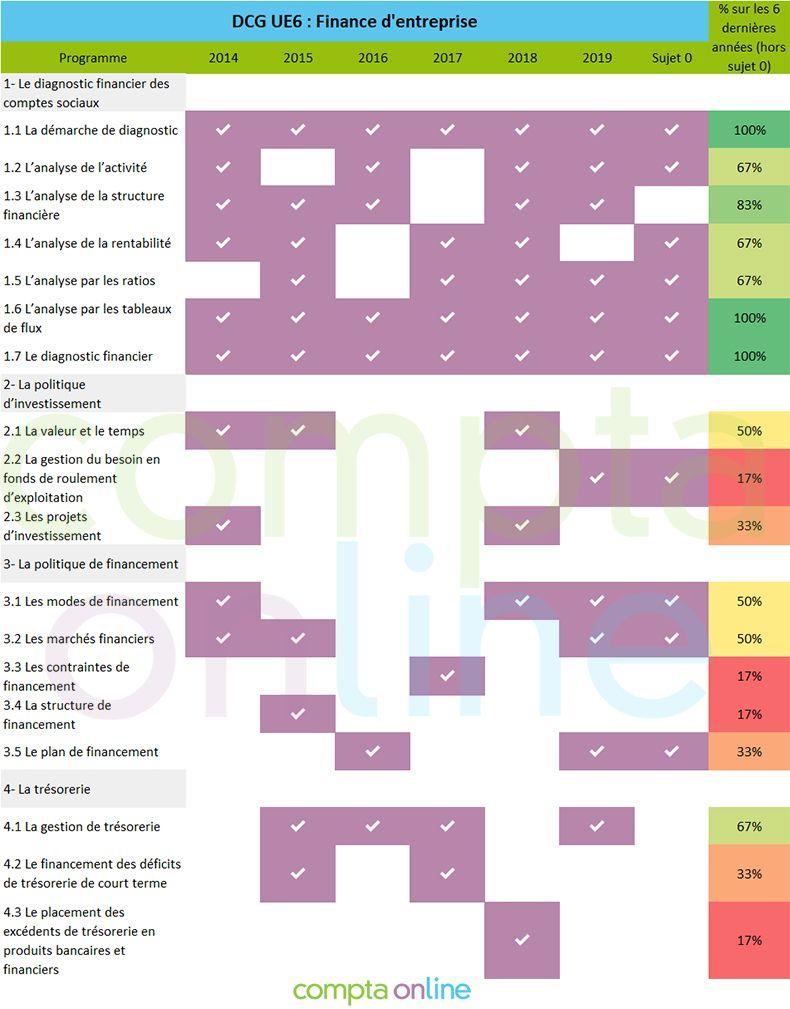 Analyse sujets DCG UE6