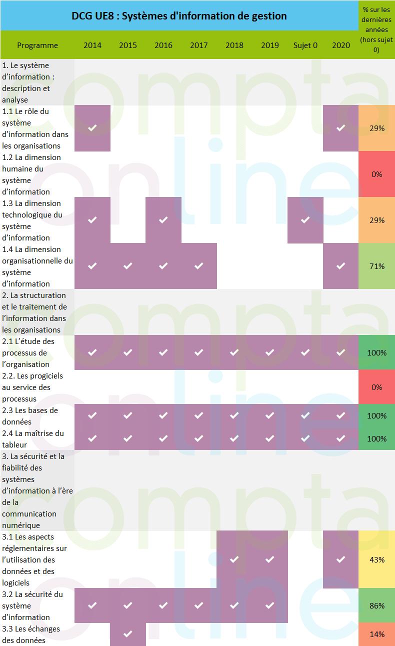 Analyse sujets DCG UE8