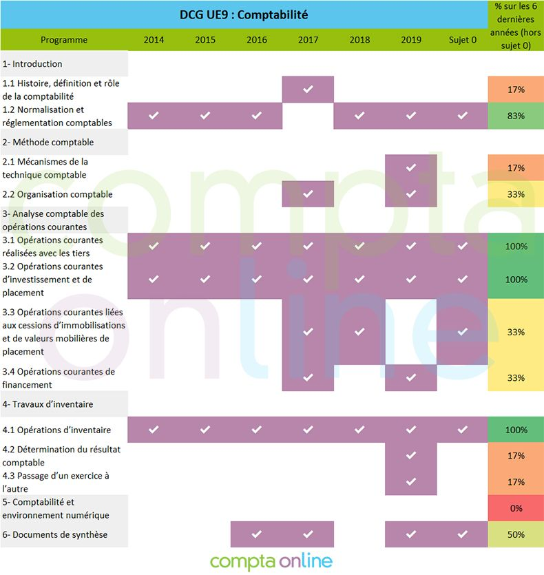 Analyse sujets DCG UE9