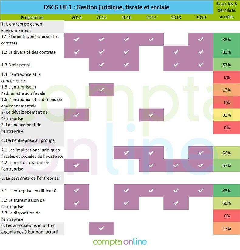 Pronostics DSCG UE1