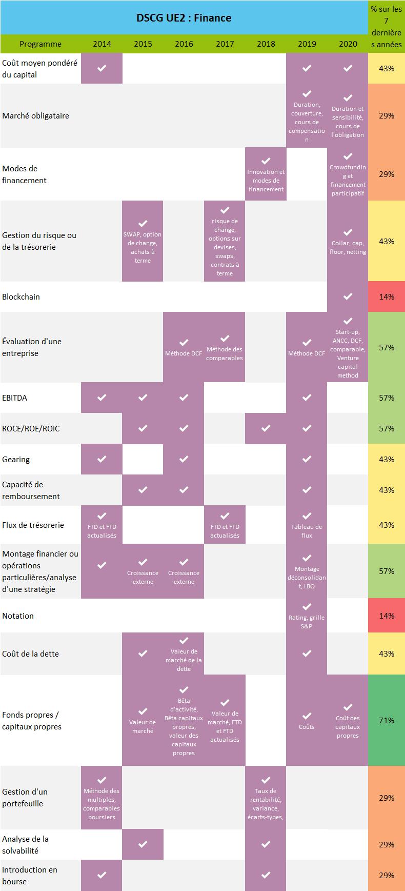 Pronostics DSCG UE2