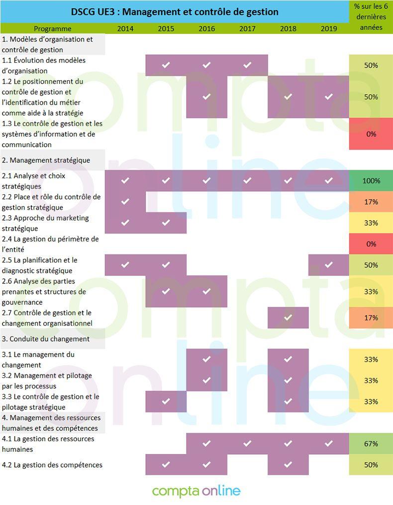 Pronostics DSCG UE3