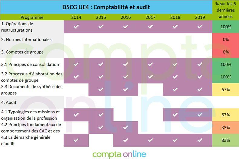 Pronostics DSCG UE4