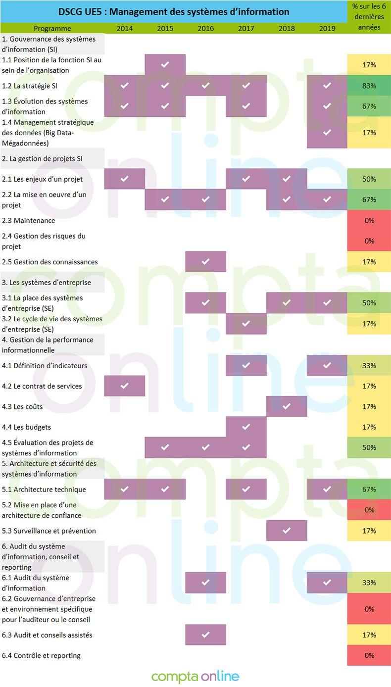 Pronostics DSCG UE5