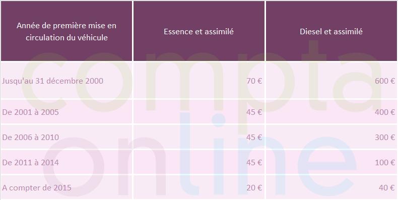 Seconde composante du tarif de la TVS