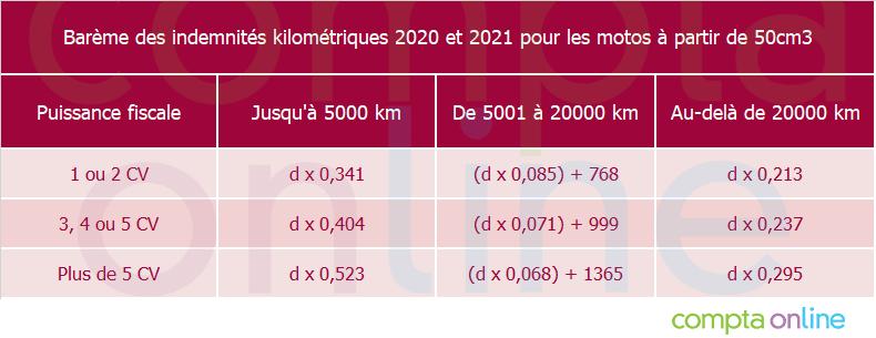 Barème des indemnités kilométriques applicable aux véhicules dont la cylindrée est supérieure à 50cm3