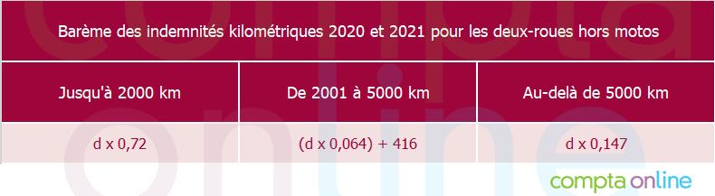 Barème des indemnités kilométriques 2021 pour les cyclomoteurs, vélomoteurs, scooters et motocyclettes