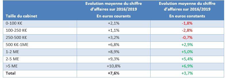 Évolution du chiffre d'affaires des cabinets sur la période 2016-2019