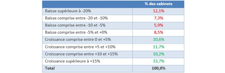 Répartition des cabinets en fonction de l'évolution de leur chiffre d'affaires sur la période 2016-2019
