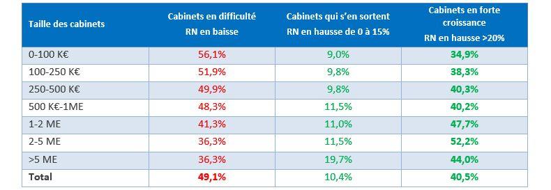 Évolution du résultat net sur la période 2016-2019 en fonction de la taille des cabinets
