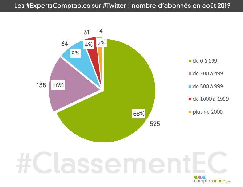 ClassementEC : répartition des experts-comptables