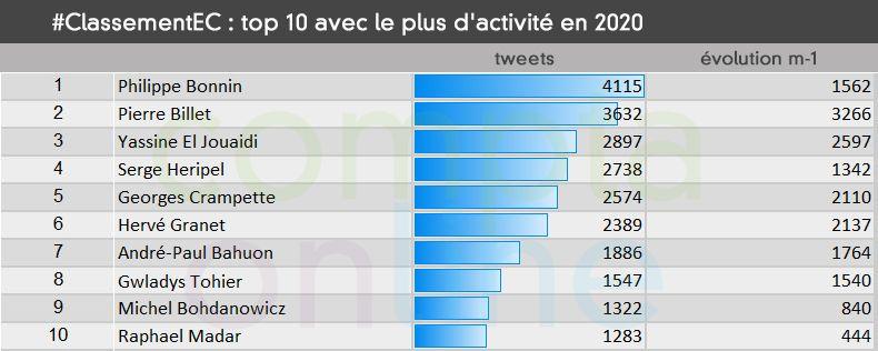 #ClassementEC Top 10 avec le plus d'activité