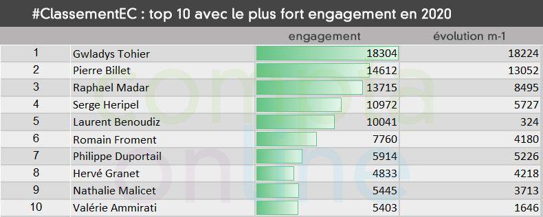 #ClassementEC Top 10 avec le plus fort engagement