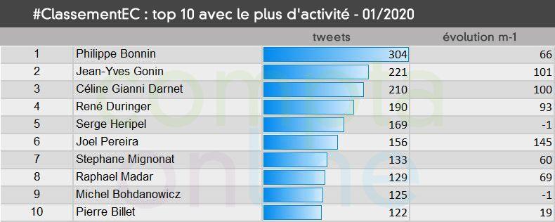 Top 10 avec le plus d'activité