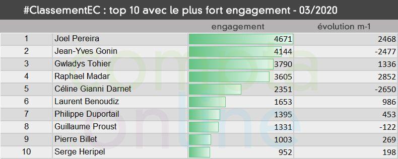 Top 10 avec le plus fort taux d'engagement