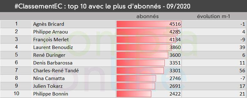 #ClassementEC Top 10 avec le plus d'abonnés