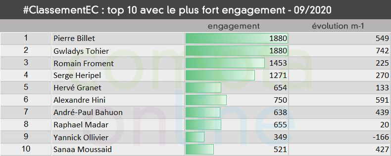 #ClassementEC Top 10 avec le plus fort taux d'engagement