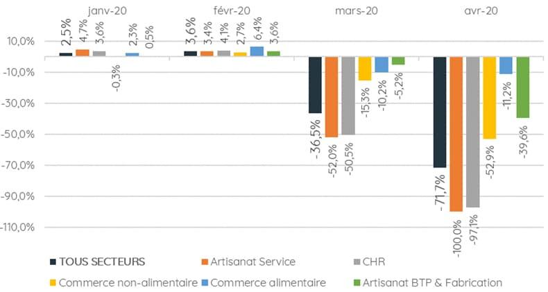 Croissance mensuelle du CA par secteur