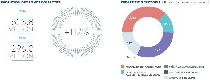 LA FINANCE ALTERNATIVE EN FRANCE