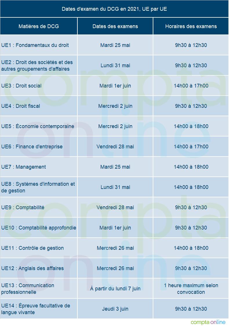 Dates du DCG 2021
