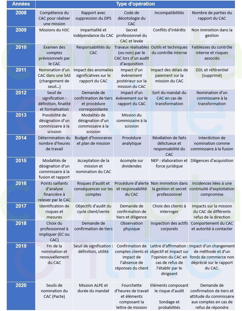 Liste des thèmes tombés de 2008 à 2020
