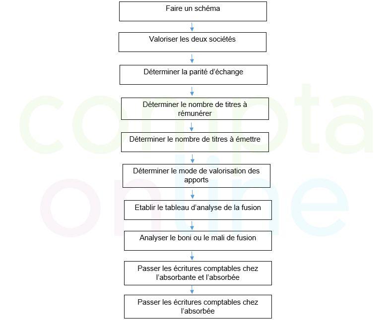 Méthodologie de traitement d'un dossier de fusion