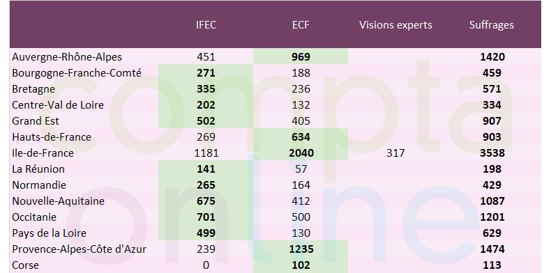 Elections CSOEC 2020