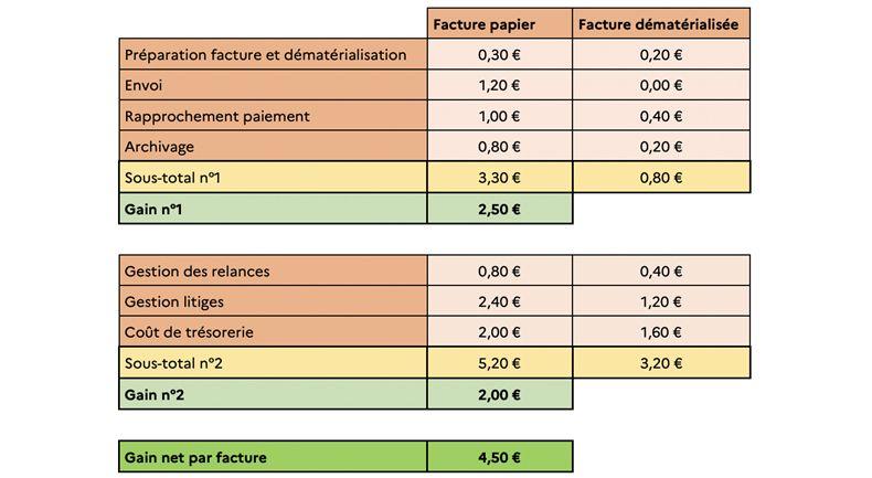 Coûts générés paru une facture papier en comparaison à une facture dématérialisée