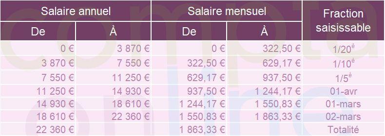 Fraction saisissable du salaire