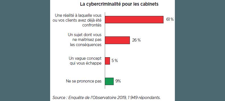 La cybercriminalité pour les cabinets