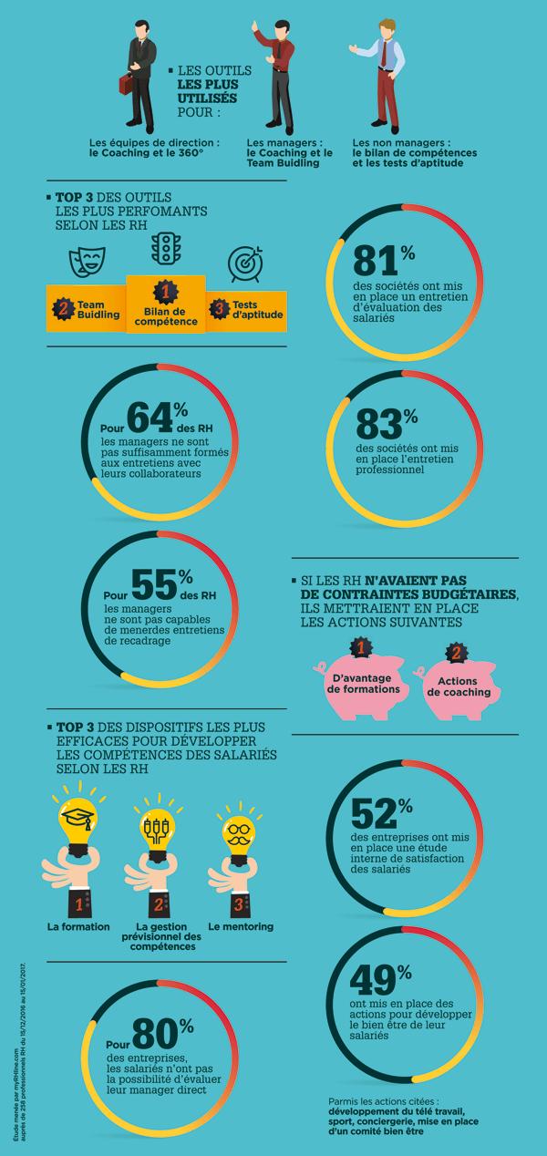 infographie developpement des salariés