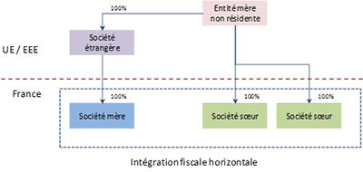 Intégration fiscale horizontale
