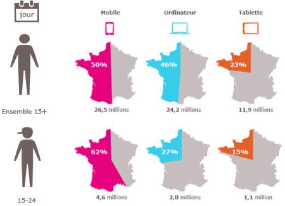 Nombre d'internautes quotidiens en France