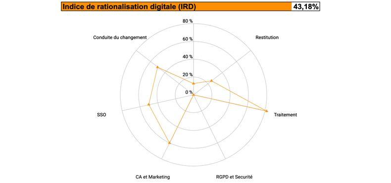 Indice de rationalisation digitale