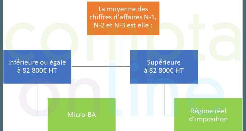 Régime Micro-BA