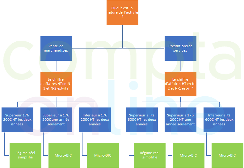 Régime Micro-BIC