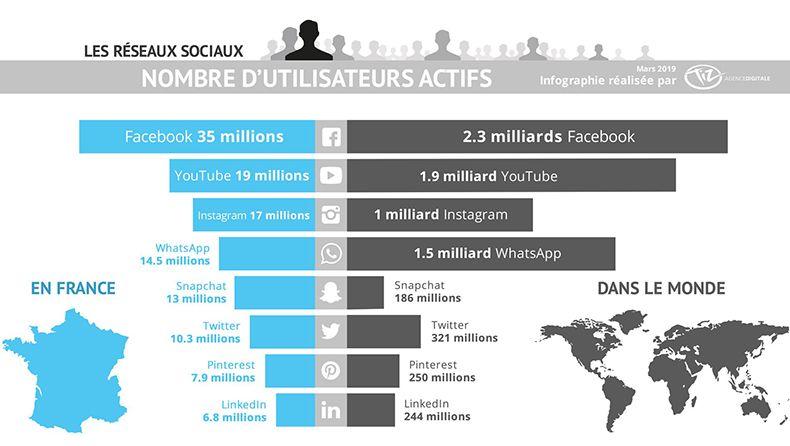 Nombre d'utilisateurs sur les réseaux sociaux en mars 2019